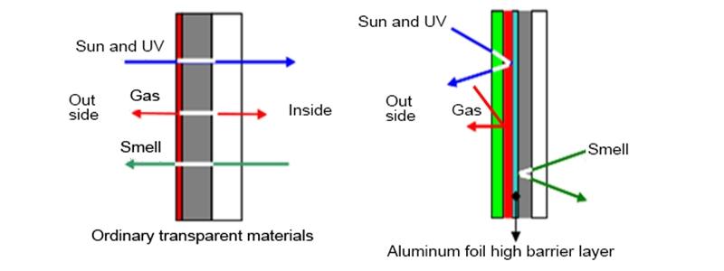 details of food grade medical grade aluminum foil bags